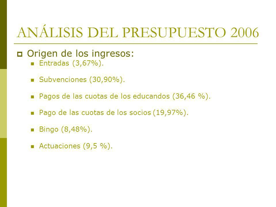 ANÁLISIS DEL PRESUPUESTO 2006 Origen de los ingresos: Entradas (3,67%). Subvenciones (30,90%). Pagos de las cuotas de los educandos (36,46 %). Pago de