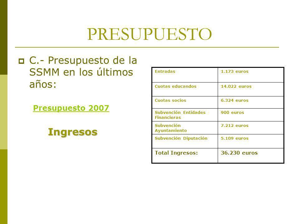 PRESUPUESTO C.- Presupuesto de la SSMM en los últimos años: Presupuesto 2007Ingresos Entradas1.173 euros Cuotas educandos14.022 euros Cuotas socios6.3