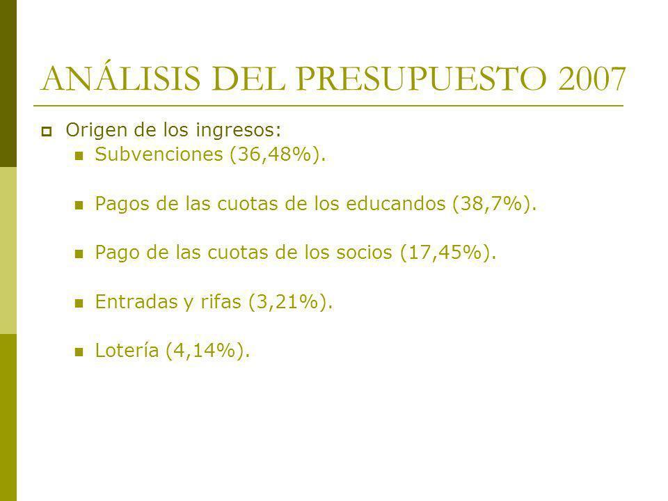 ANÁLISIS DEL PRESUPUESTO 2007 Origen de los ingresos: Subvenciones (36,48%). Pagos de las cuotas de los educandos (38,7%). Pago de las cuotas de los s