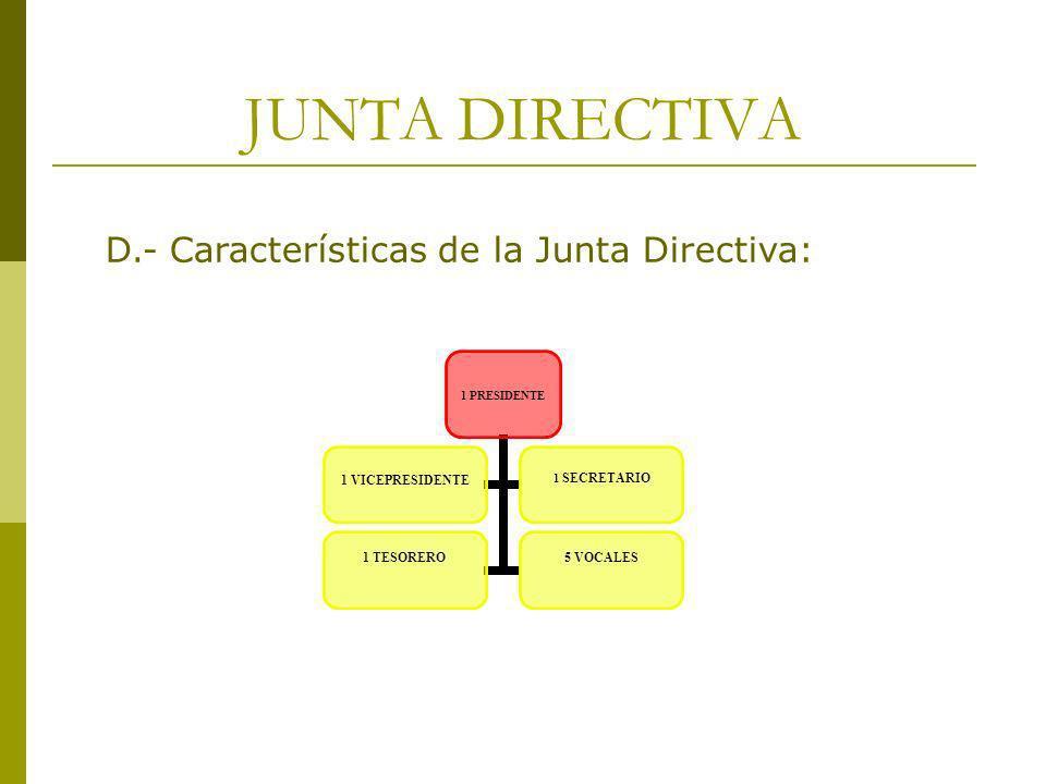 JUNTA DIRECTIVA 1 PRESIDENTE 1 VICEPRESIDENTE1 SECRETARIO 1 TESORERO5 VOCALES D.- Características de la Junta Directiva: