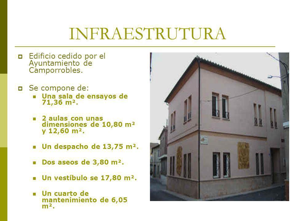 INFRAESTRUTURA Edificio cedido por el Ayuntamiento de Camporrobles. Se compone de: Una sala de ensayos de 71,36 m². 2 aulas con unas dimensiones de 10
