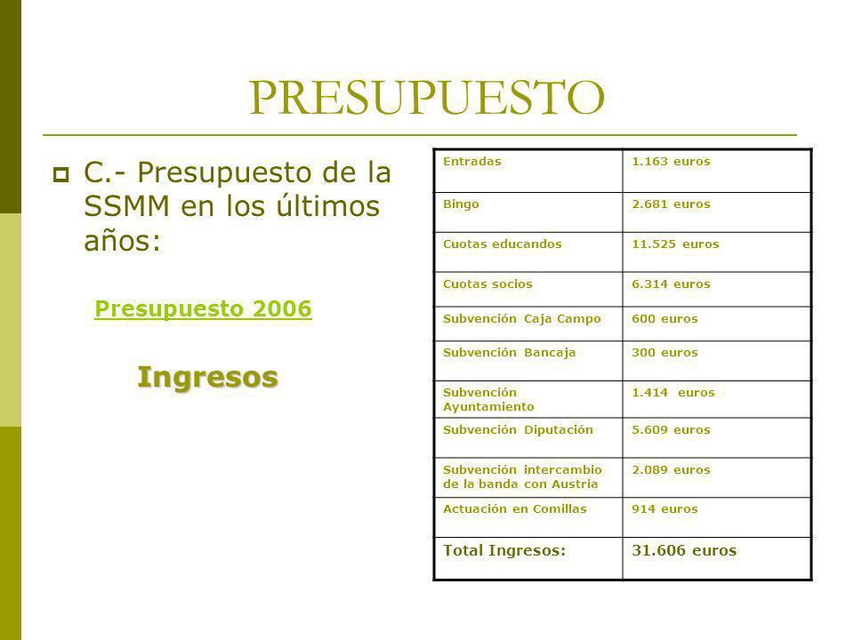 PRESUPUESTO C.- Presupuesto de la SSMM en los últimos años: Presupuesto 2006Ingresos Entradas1.163 euros Bingo2.681 euros Cuotas educandos11.525 euros