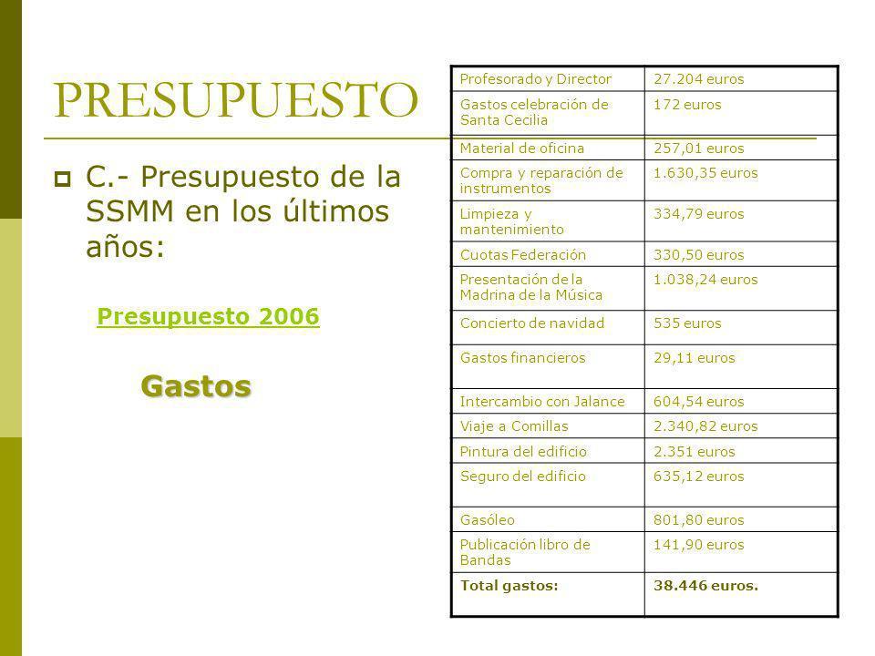 PRESUPUESTO C.- Presupuesto de la SSMM en los últimos años: Presupuesto 2006Gastos Profesorado y Director27.204 euros Gastos celebración de Santa Ceci