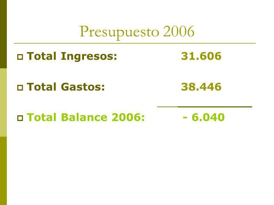 Presupuesto 2006 Total Ingresos: 31.606 Total Gastos: 38.446 _____________ Total Balance 2006: - 6.040