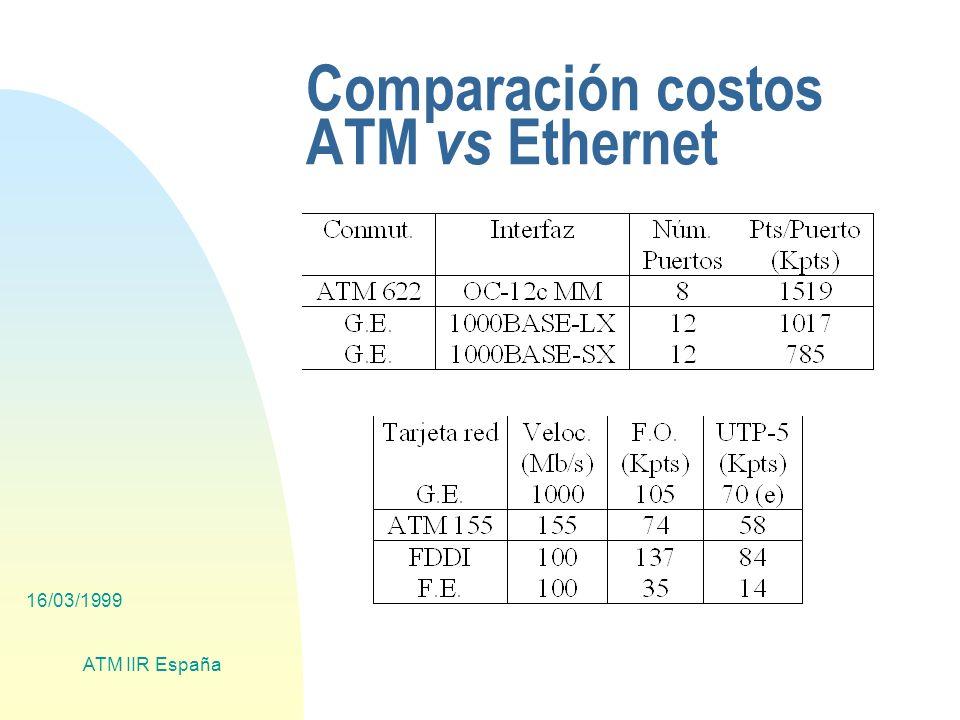 16/03/1999 ATM IIR España Comparación costos ATM vs Ethernet