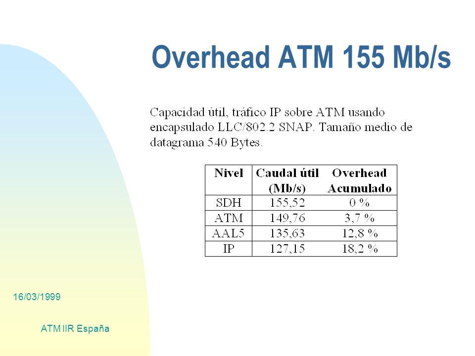 16/03/1999 ATM IIR España Overhead ATM 155 Mb/s