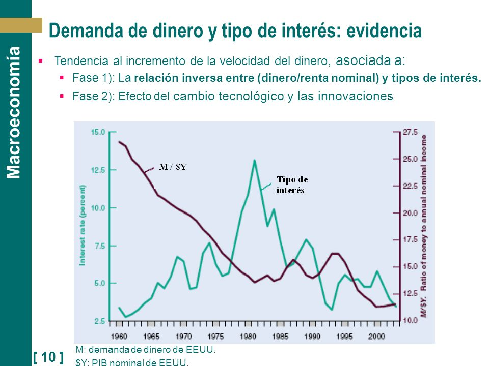 [ 10 ] Macroeconomía Demanda de dinero y tipo de interés: evidencia M: demanda de dinero de EEUU. $Y: PIB nominal de EEUU. Tendencia al incremento de