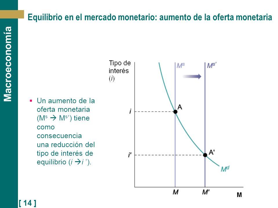 [ 14 ] Macroeconomía Equilibrio en el mercado monetario: aumento de la oferta monetaria Un aumento de la oferta monetaria (M s M s ) tiene como consec
