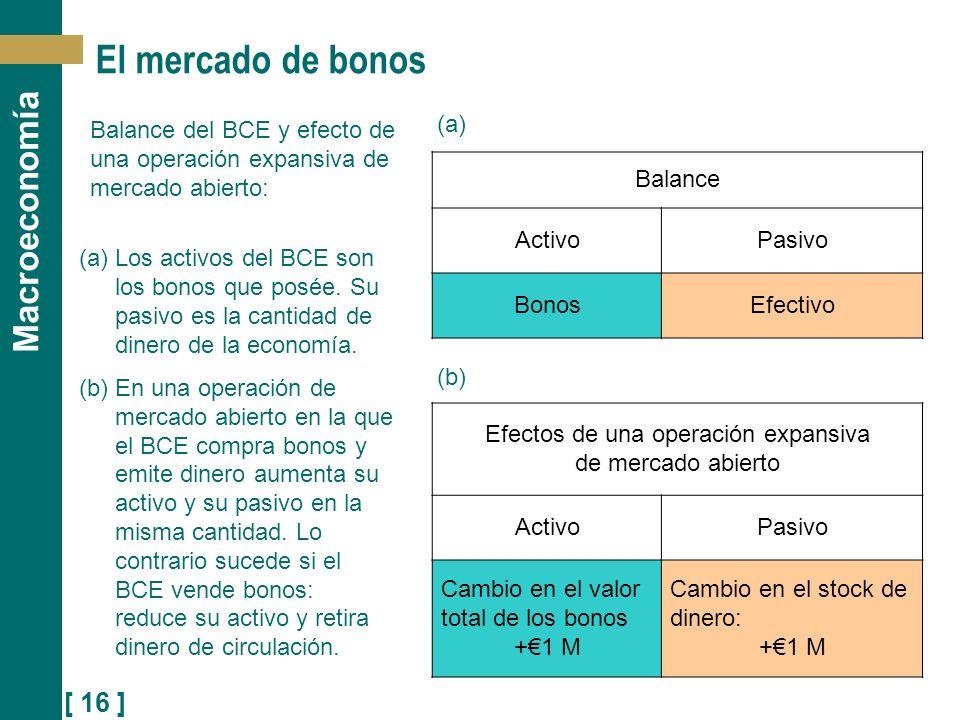 [ 16 ] Macroeconomía El mercado de bonos Balance del BCE y efecto de una operación expansiva de mercado abierto: (a)Los activos del BCE son los bonos