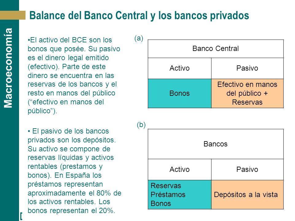 [ 25 ] Macroeconomía (b) Balance del Banco Central y los bancos privados El activo del BCE son los bonos que posée. Su pasivo es el dinero legal emiti
