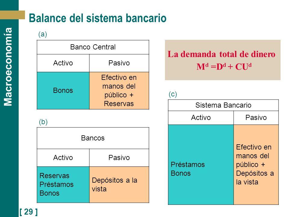 [ 29 ] Macroeconomía (c) (a) (b) Balance del sistema bancario La demanda total de dinero M d =D d + CU d Banco Central ActivoPasivo Bonos Efectivo en