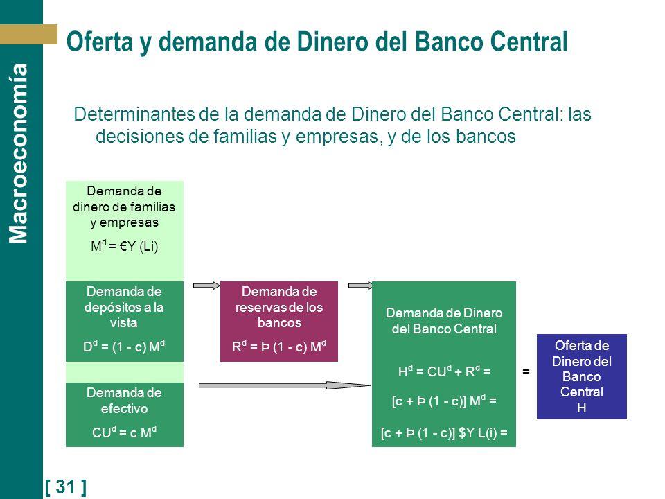 [ 31 ] Macroeconomía Determinantes de la demanda de Dinero del Banco Central: las decisiones de familias y empresas, y de los bancos Oferta y demanda