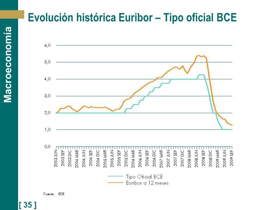 [ 35 ] Macroeconomía Evolución histórica Euribor – Tipo oficial BCE