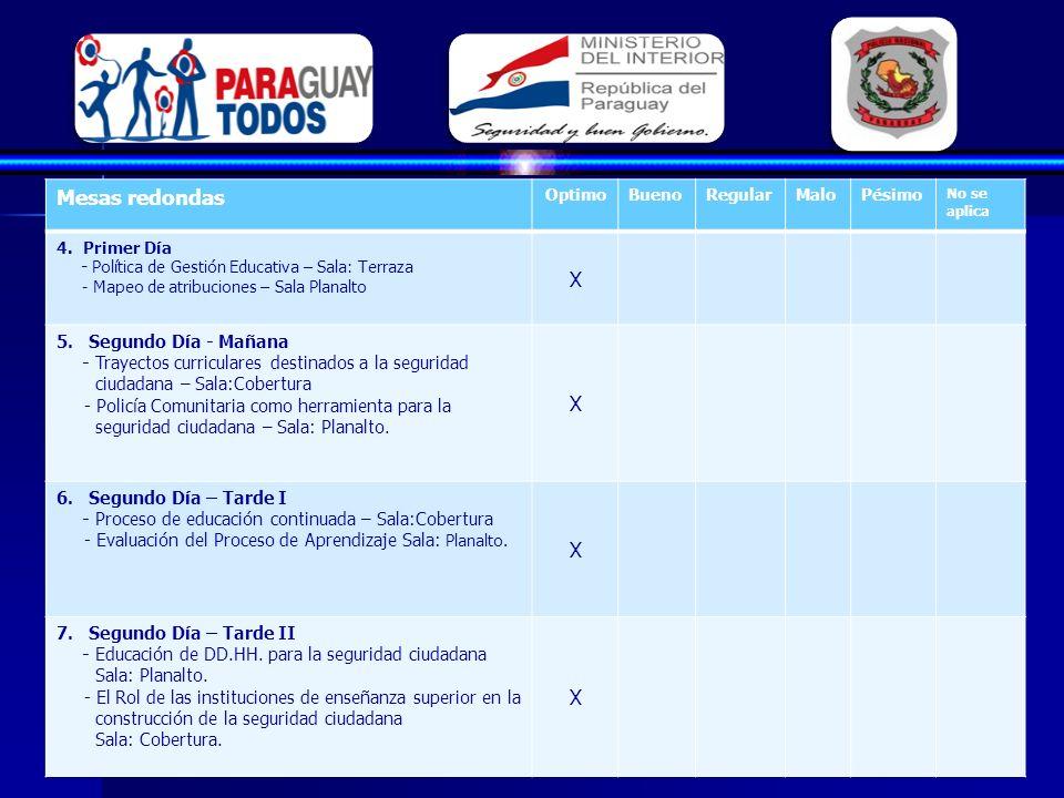 Mesas redondas OptimoBuenoRegularMaloPésimo No se aplica 4.Primer Día - Política de Gestión Educativa – Sala: Terraza - Mapeo de atribuciones – Sala Planalto X 5.