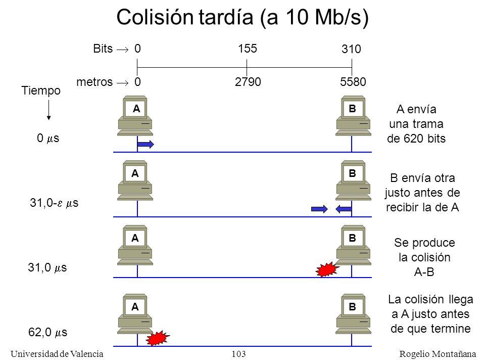 103 Universidad de Valencia Rogelio Montañana Colisión tardía (a 10 Mb/s) 310 0 Bits Tiempo 0 s A envía una trama de 620 bits AB B envía otra justo antes de recibir la de A 31,0- s AB 31,0 s Se produce la colisión A-B AB 62,0 s La colisión llega a A justo antes de que termine AB 155 metros 055802790