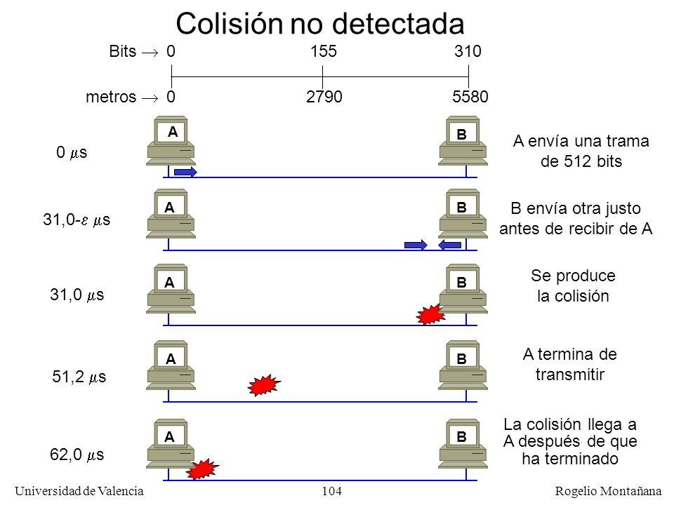 104 Universidad de Valencia Rogelio Montañana Colisión no detectada 0 s A envía una trama de 512 bits A B 31,0- s B envía otra justo antes de recibir de A AB A termina de transmitir 51,2 s AB 62,0 s La colisión llega a A después de que ha terminado AB 31,0 s Se produce la colisión AB 310 0 Bits 155 metros 055802790