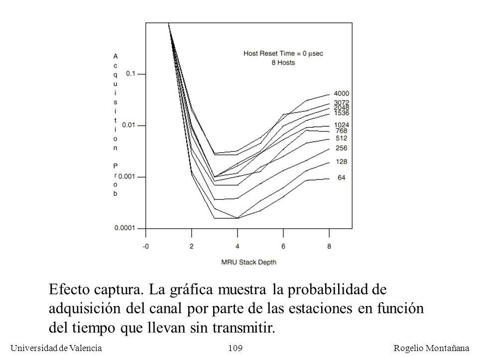 109 Universidad de Valencia Rogelio Montañana Efecto captura. La gráfica muestra la probabilidad de adquisición del canal por parte de las estaciones