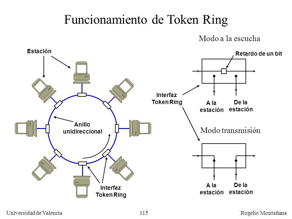 115 Universidad de Valencia Rogelio Montañana Funcionamiento de Token Ring Modo a la escucha Modo transmisión Retardo de un bit A la estación De la estación A la estación De la estación Interfaz Token Ring Anillo unidireccional Estación Interfaz Token Ring