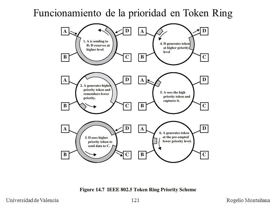 121 Universidad de Valencia Rogelio Montañana Funcionamiento de la prioridad en Token Ring