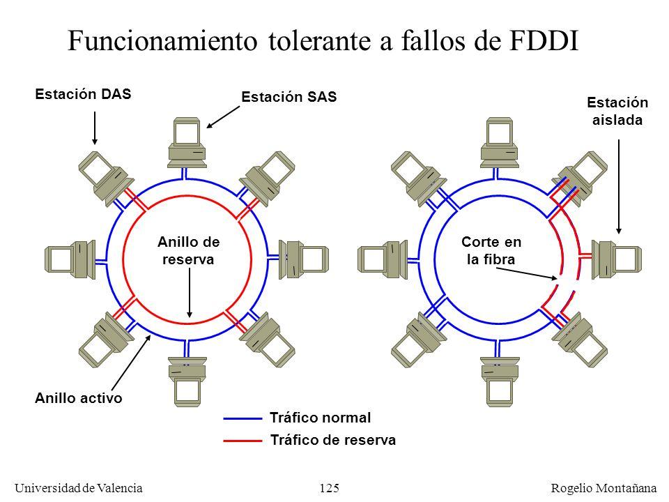 125 Universidad de Valencia Rogelio Montañana Funcionamiento tolerante a fallos de FDDI Estación DAS Estación SAS Anillo activo Anillo de reserva Corte en la fibra Estación aislada Tráfico normal Tráfico de reserva