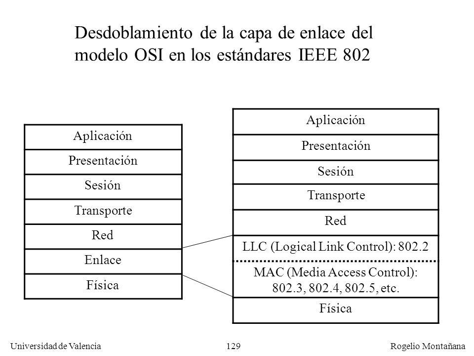 129 Universidad de Valencia Rogelio Montañana Aplicación Presentación Sesión Transporte Red Enlace Física Aplicación Presentación Sesión Transporte Re