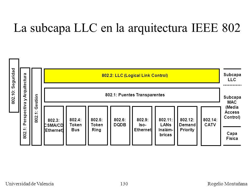 130 Universidad de Valencia Rogelio Montañana 802.3: CSMA/CD (Ethernet) 802.12: Demand Priority 802.9: Iso- Ethernet 802.6: DQDB 802.5: Token Ring 802.4: Token Bus 802.11: LANs Inalám- bricas 802.14: CATV 802.1: Puentes Transparentes 802.2: LLC (Logical Link Control) Capa Física Subcapa LLC Subcapa MAC (Media Access Control) 802.1: Gestión 802.1: Perspectiva y Arquitectura 802.10: Seguridad La subcapa LLC en la arquitectura IEEE 802