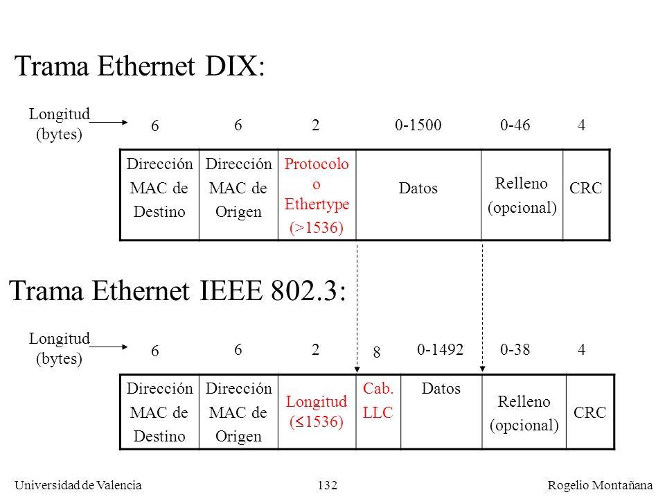 132 Universidad de Valencia Rogelio Montañana Dirección MAC de Destino Dirección MAC de Origen Protocolo o Ethertype (>1536) Datos Relleno (opcional) CRC 6 260-15000-464 Trama Ethernet DIX: Longitud (bytes) Dirección MAC de Destino Dirección MAC de Origen Longitud ( 1536) Cab.