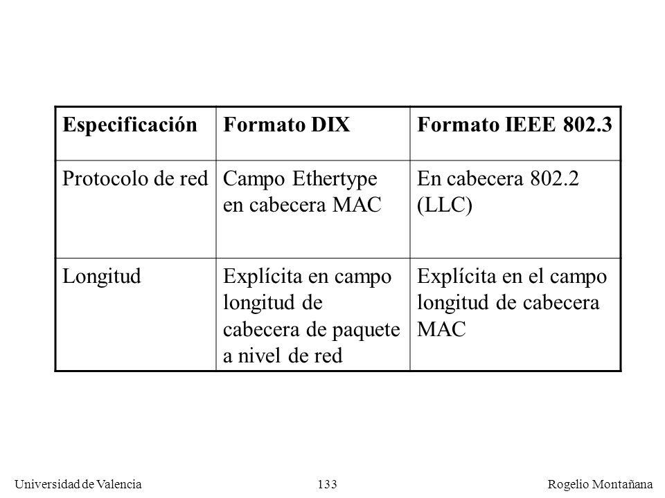 133 Universidad de Valencia Rogelio Montañana EspecificaciónFormato DIXFormato IEEE 802.3 Protocolo de redCampo Ethertype en cabecera MAC En cabecera 802.2 (LLC) LongitudExplícita en campo longitud de cabecera de paquete a nivel de red Explícita en el campo longitud de cabecera MAC