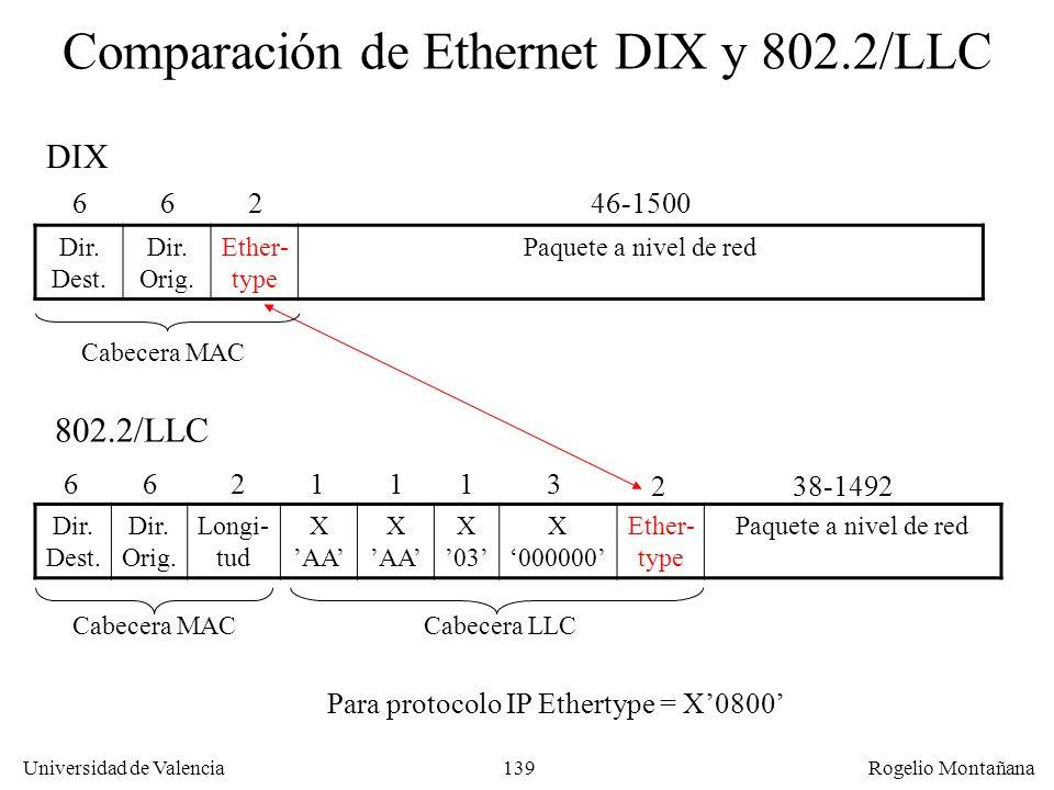 139 Universidad de Valencia Rogelio Montañana Comparación de Ethernet DIX y 802.2/LLC DIX 66246-1500 66 Dir. Dest. Dir. Orig. Longi- tud X AA X 03 X 0