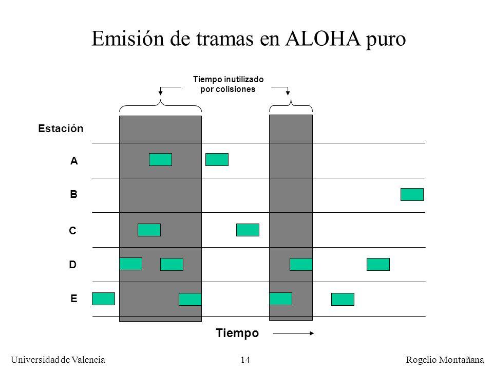 14 Universidad de Valencia Rogelio Montañana Estación A E D C B Tiempo Emisión de tramas en ALOHA puro Tiempo inutilizado por colisiones