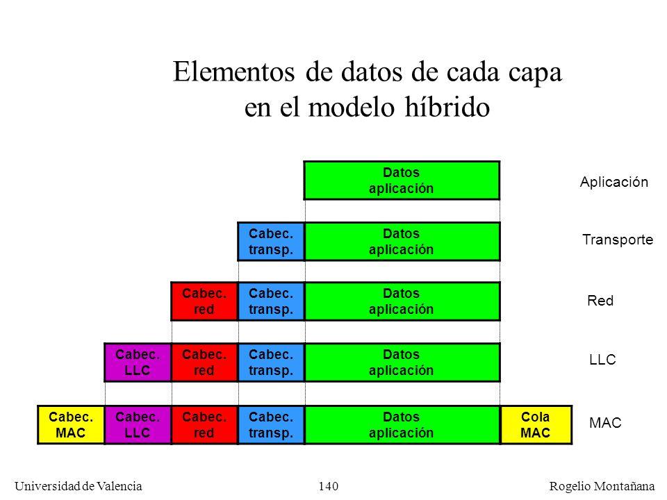 140 Universidad de Valencia Rogelio Montañana Cabec. MAC Cabec. red Cabec. transp. Elementos de datos de cada capa en el modelo híbrido Transporte Red