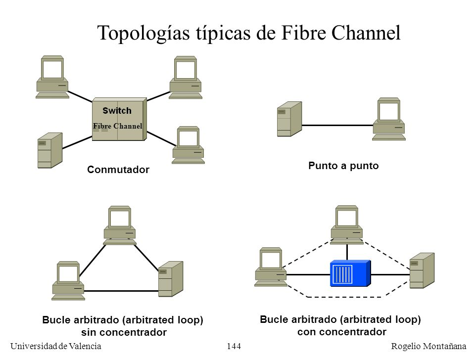 144 Universidad de Valencia Rogelio Montañana Fibre Channel Punto a punto Bucle arbitrado (arbitrated loop) sin concentrador Bucle arbitrado (arbitrated loop) con concentrador Conmutador Topologías típicas de Fibre Channel