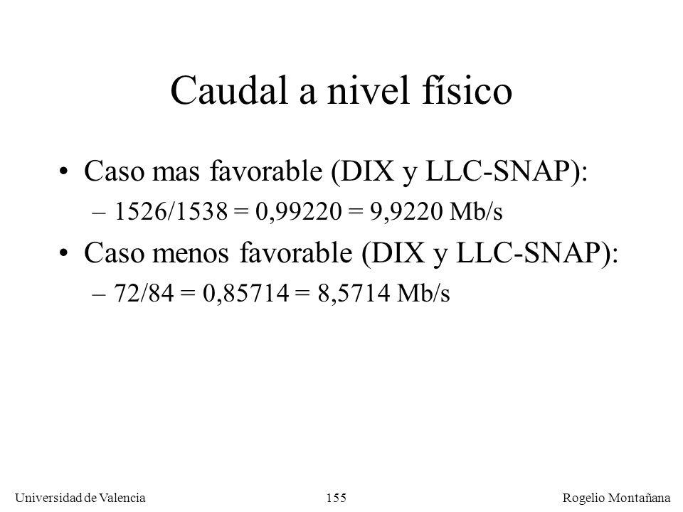 155 Universidad de Valencia Rogelio Montañana Caudal a nivel físico Caso mas favorable (DIX y LLC-SNAP): –1526/1538 = 0,99220 = 9,9220 Mb/s Caso menos favorable (DIX y LLC-SNAP): –72/84 = 0,85714 = 8,5714 Mb/s