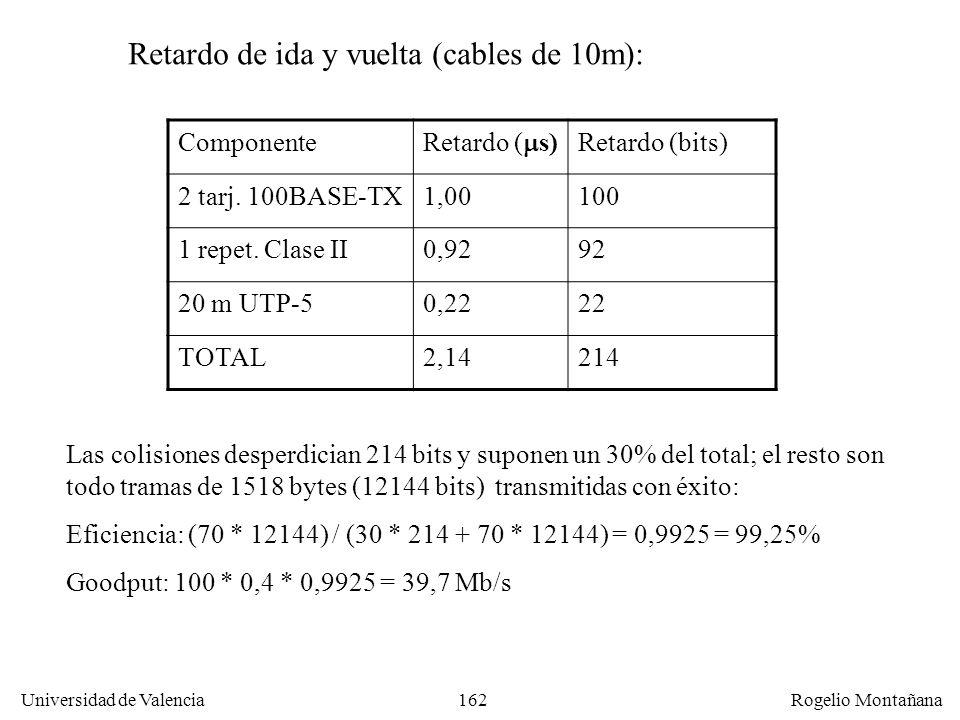 162 Universidad de Valencia Rogelio Montañana Componente Retardo ( s) Retardo (bits) 2 tarj. 100BASE-TX1,00100 1 repet. Clase II0,9292 20 m UTP-50,222