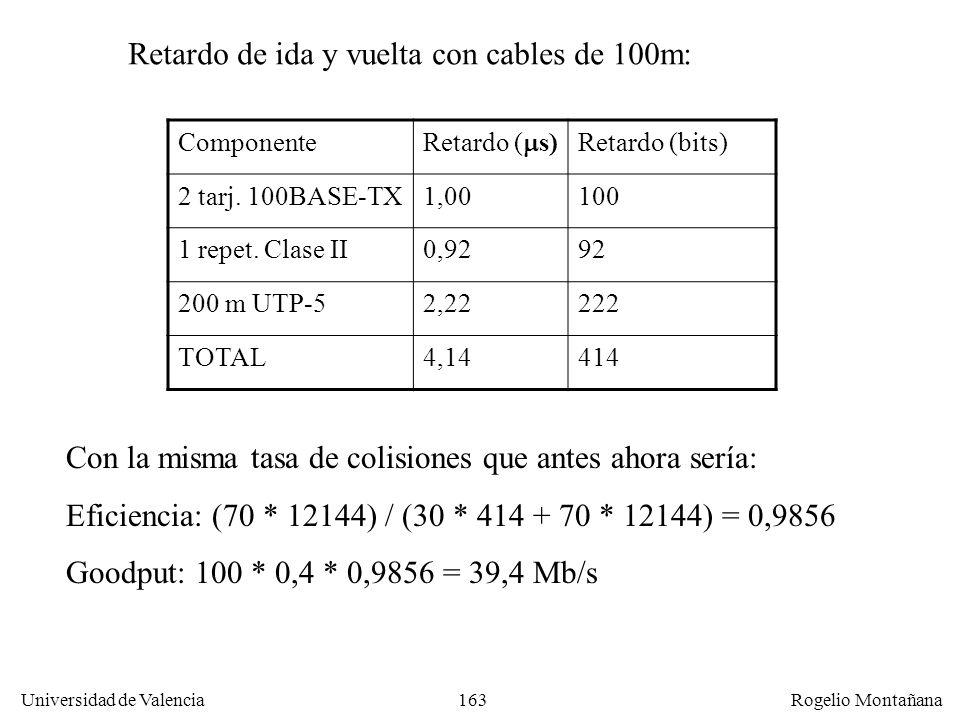 163 Universidad de Valencia Rogelio Montañana Componente Retardo ( s) Retardo (bits) 2 tarj. 100BASE-TX1,00100 1 repet. Clase II0,9292 200 m UTP-52,22