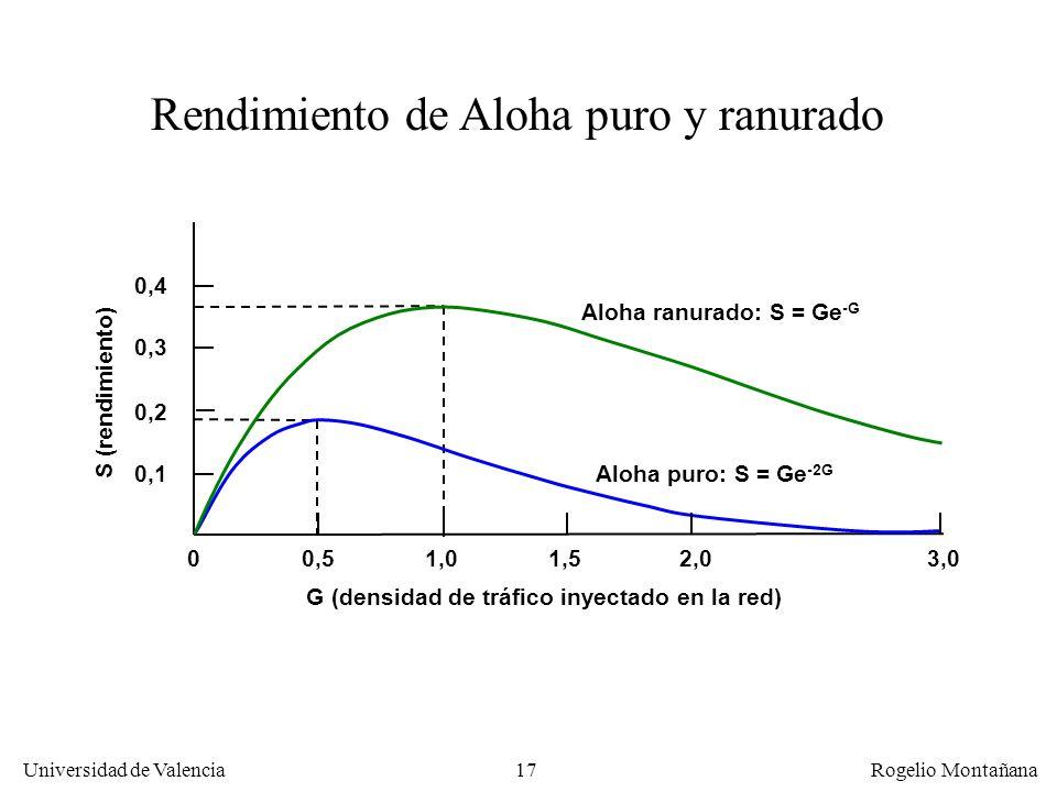17 Universidad de Valencia Rogelio Montañana G (densidad de tráfico inyectado en la red) 01,52,03,01,00,5 0,1 0,2 0,3 0,4 S (rendimiento) Rendimiento de Aloha puro y ranurado Aloha ranurado: S = Ge -G Aloha puro: S = Ge -2G