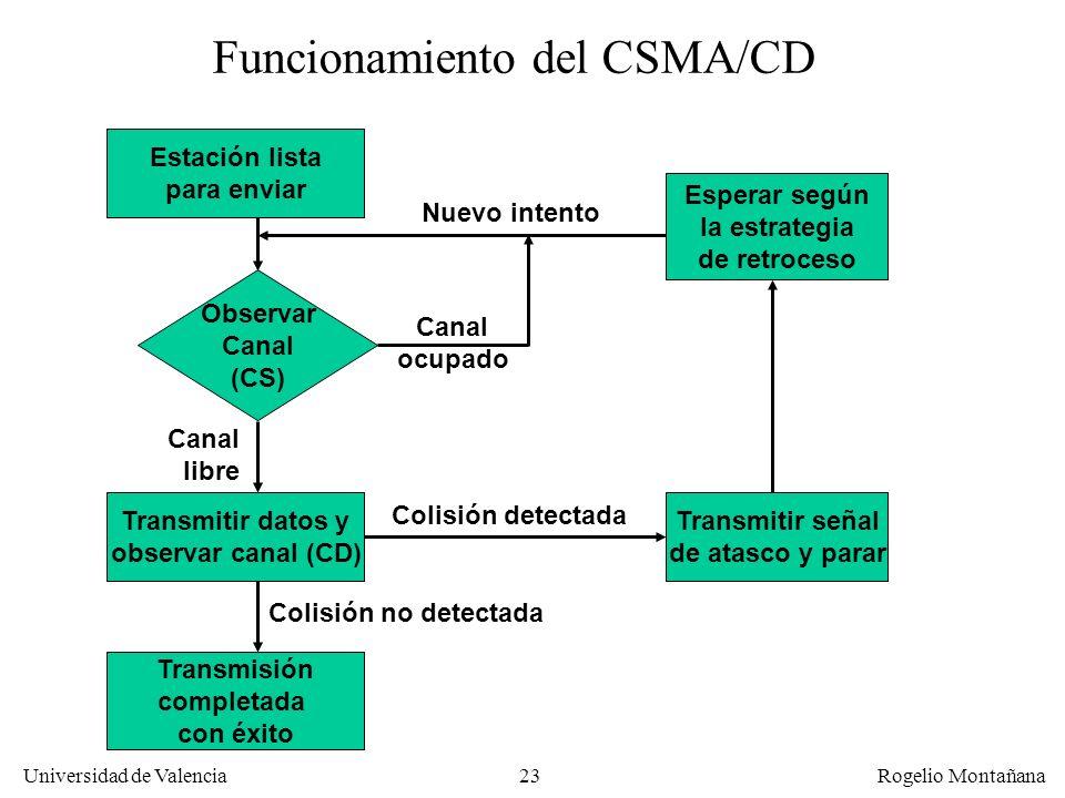 23 Universidad de Valencia Rogelio Montañana Observar Canal (CS) Estación lista para enviar Transmisión completada con éxito Transmitir datos y observ