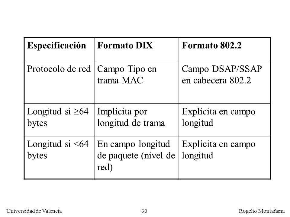 30 Universidad de Valencia Rogelio Montañana EspecificaciónFormato DIXFormato 802.2 Protocolo de redCampo Tipo en trama MAC Campo DSAP/SSAP en cabecera 802.2 Longitud si 64 bytes Implícita por longitud de trama Explícita en campo longitud Longitud si <64 bytes En campo longitud de paquete (nivel de red) Explícita en campo longitud