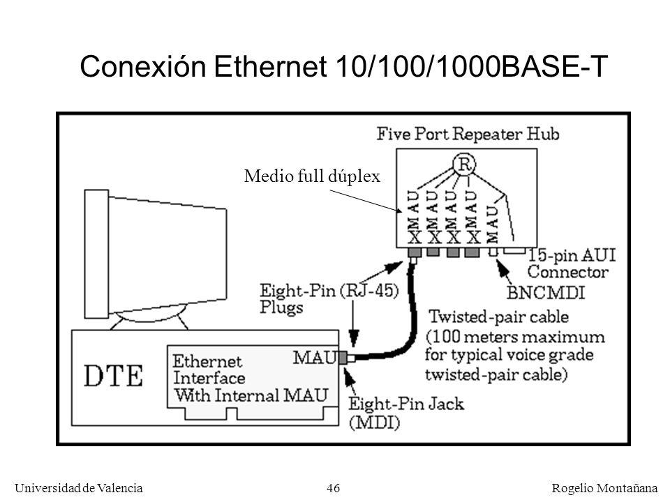46 Universidad de Valencia Rogelio Montañana Conexión Ethernet 10/100/1000BASE-T Medio full dúplex