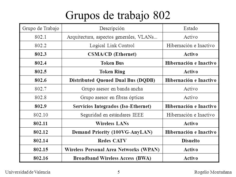 5 Universidad de Valencia Rogelio Montañana Grupos de trabajo 802 Grupo de TrabajoDescripciónEstado 802.1Arquitectura, aspectos generales, VLANs...Act