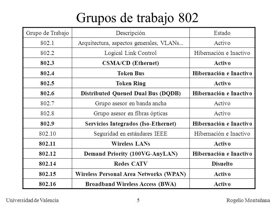 5 Universidad de Valencia Rogelio Montañana Grupos de trabajo 802 Grupo de TrabajoDescripciónEstado 802.1Arquitectura, aspectos generales, VLANs...Activo 802.2Logical Link ControlHibernación e Inactivo 802.3CSMA/CD (Ethernet)Activo 802.4Token BusHibernación e Inactivo 802.5Token RingActivo 802.6Distributed Queued Dual Bus (DQDB)Hibernación e Inactivo 802.7Grupo asesor en banda anchaActivo 802.8Grupo asesor en fibras ópticasActivo 802.9Servicios Integrados (Iso-Ethernet)Hibernación e Inactivo 802.10Seguridad en estándares IEEEHibernación e Inactivo 802.11Wireless LANsActivo 802.12Demand Priority (100VG-AnyLAN)Hibernación e Inactivo 802.14Redes CATVDisuelto 802.15Wireless Personal Area Networks (WPAN)Activo 802.16Broadband Wireless Access (BWA)Activo