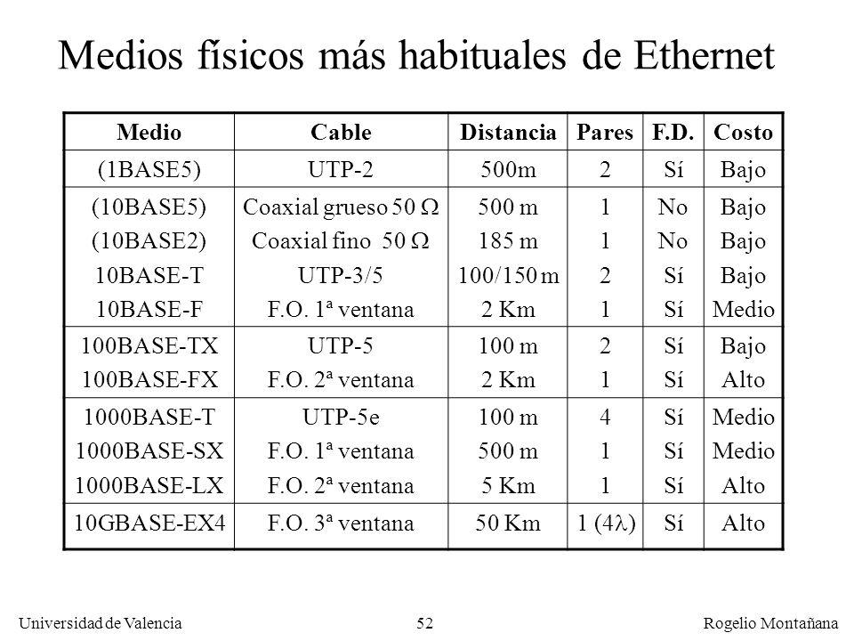 52 Universidad de Valencia Rogelio Montañana Medios físicos más habituales de Ethernet MedioCableDistanciaParesF.D.Costo (1BASE5)UTP-2500m2SíBajo (10BASE5) (10BASE2) 10BASE-T 10BASE-F Coaxial grueso 50 Coaxial fino 50 UTP-3/5 F.O.