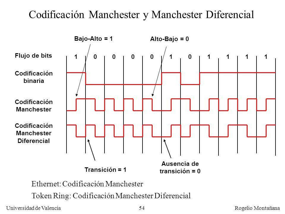 54 Universidad de Valencia Rogelio Montañana Ethernet: Codificación Manchester Token Ring: Codificación Manchester Diferencial Bajo-Alto = 1 Alto-Bajo = 0 11111100000 Transición = 1 Ausencia de transición = 0 Flujo de bits Codificación binaria Codificación Manchester Codificación Manchester Diferencial Codificación Manchester y Manchester Diferencial
