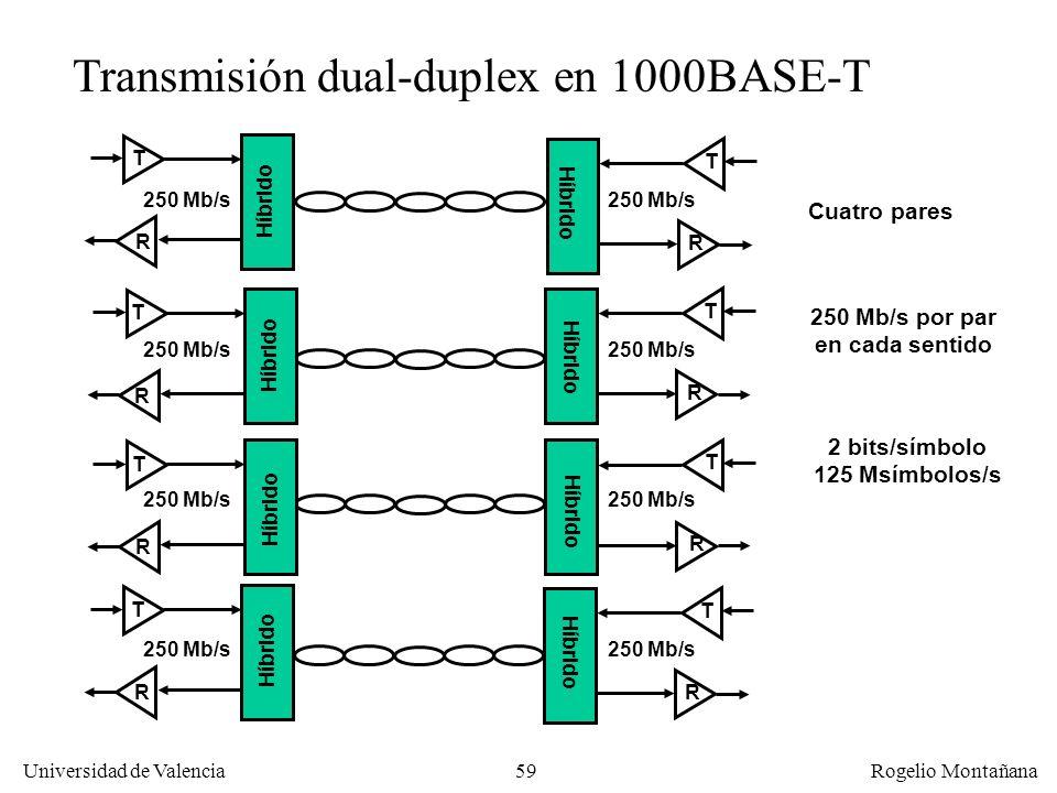 59 Universidad de Valencia Rogelio Montañana Transmisión dual-duplex en 1000BASE-T 250 Mb/s por par en cada sentido 2 bits/símbolo 125 Msímbolos/s Cuatro pares Híbrido T R T R T R T R T R T R T R T R 250 Mb/s