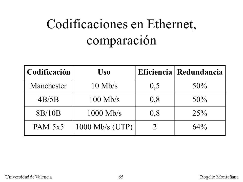 65 Universidad de Valencia Rogelio Montañana Codificaciones en Ethernet, comparación CodificaciónUsoEficienciaRedundancia Manchester10 Mb/s0,550% 4B/5