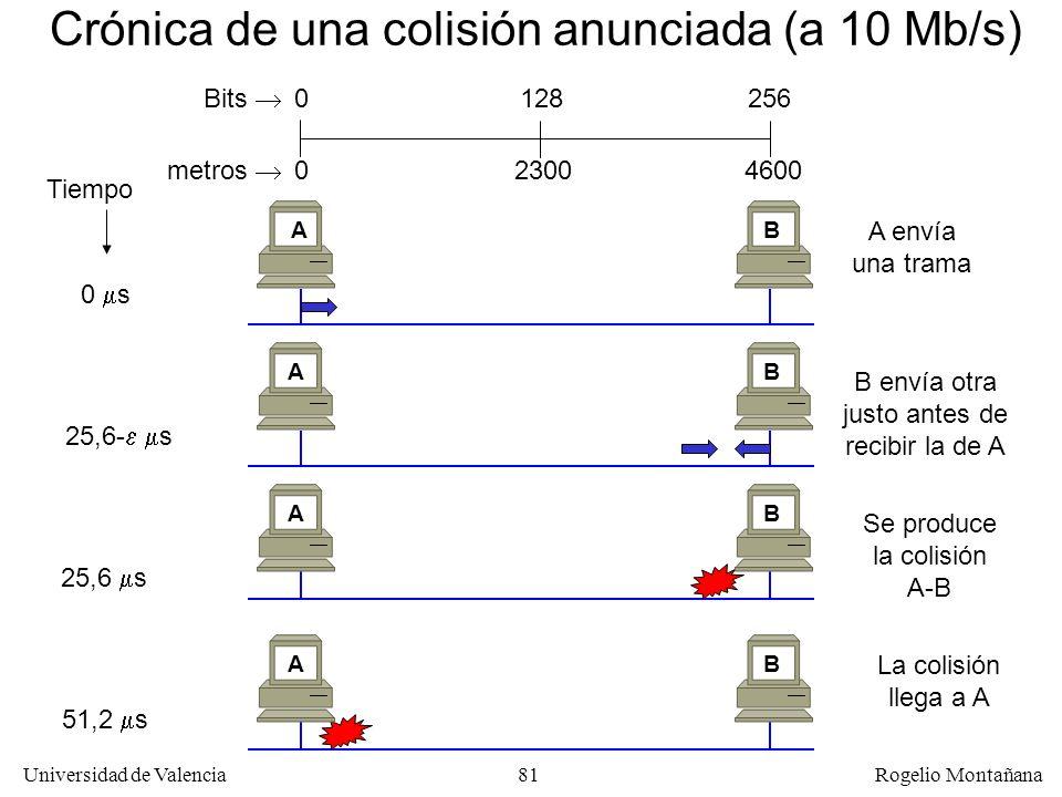 81 Universidad de Valencia Rogelio Montañana Crónica de una colisión anunciada (a 10 Mb/s) 256 0 Bits Tiempo 0 s A envía una trama AB B envía otra justo antes de recibir la de A 25,6- s AB 25,6 s Se produce la colisión A-B AB 51,2 s La colisión llega a A AB 128 metros 046002300