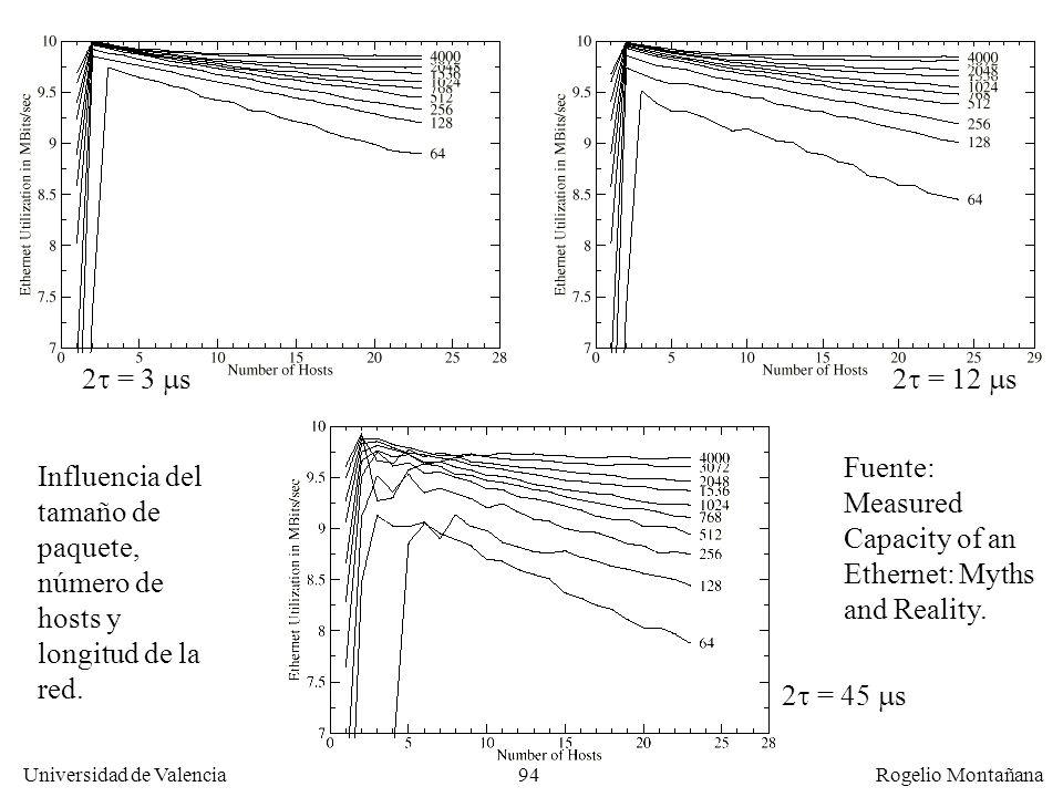 94 Universidad de Valencia Rogelio Montañana 2 = 3 s2 = 12 s 2 = 45 s Influencia del tamaño de paquete, número de hosts y longitud de la red. Fuente: