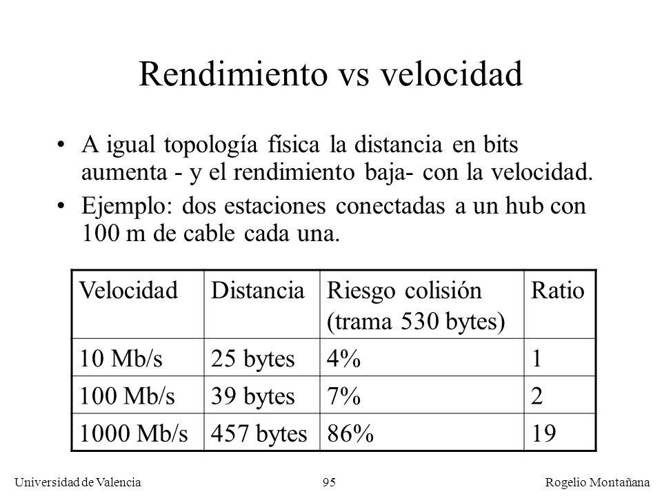95 Universidad de Valencia Rogelio Montañana Rendimiento vs velocidad A igual topología física la distancia en bits aumenta - y el rendimiento baja- con la velocidad.