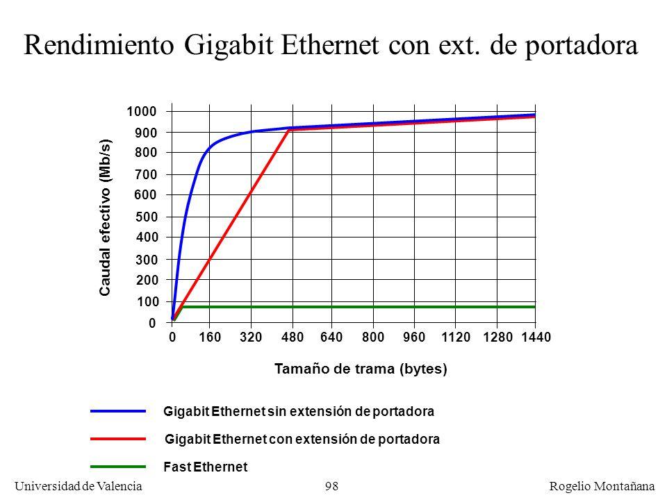 98 Universidad de Valencia Rogelio Montañana Rendimiento Gigabit Ethernet con ext. de portadora Tamaño de trama (bytes) 0 0 96011201280144048064080016