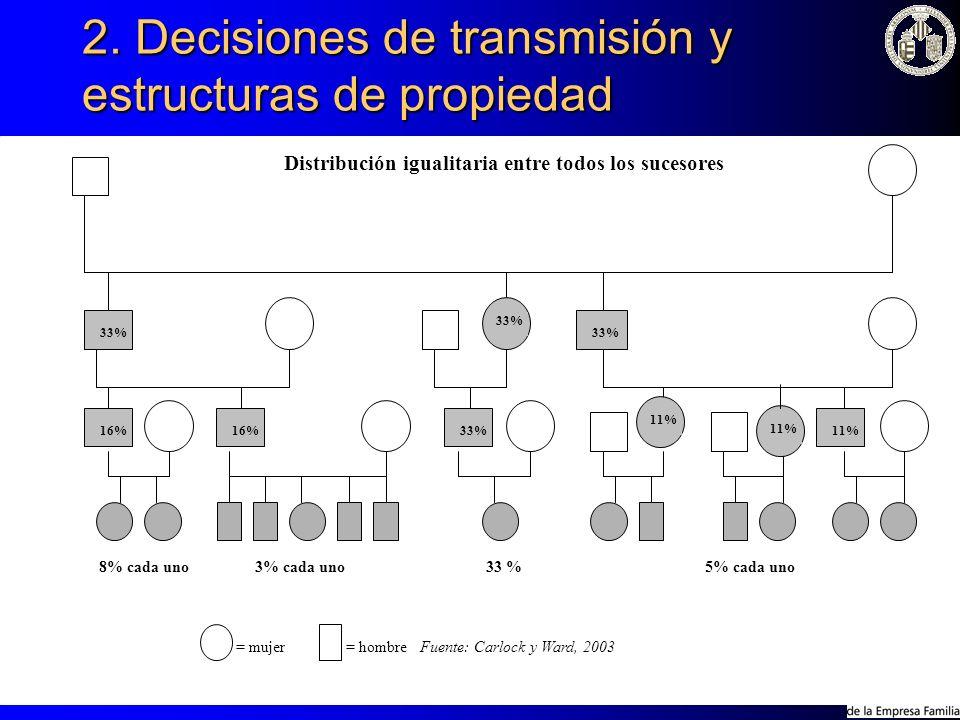2. Decisiones de transmisión y estructuras de propiedad = mujer = hombre Fuente: Carlock y Ward, 2003 33% 16% 33% 11% 8% cada uno3% cada uno33 %5% cad